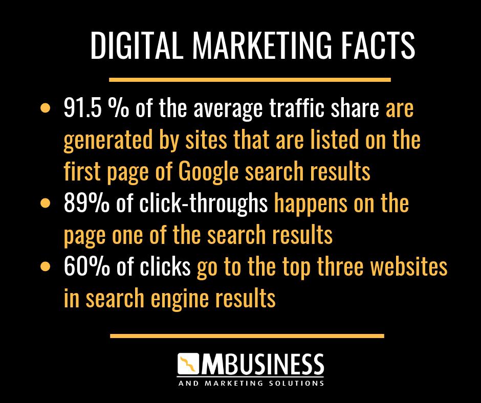 digital marketing brisbane - seo toowoomba facts